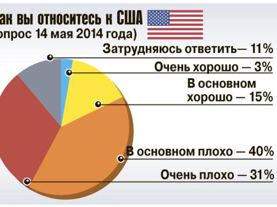 У россиян испортилось отношение к США
