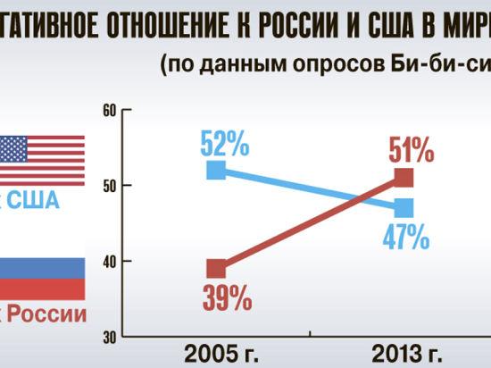 К России стали относиться хуже