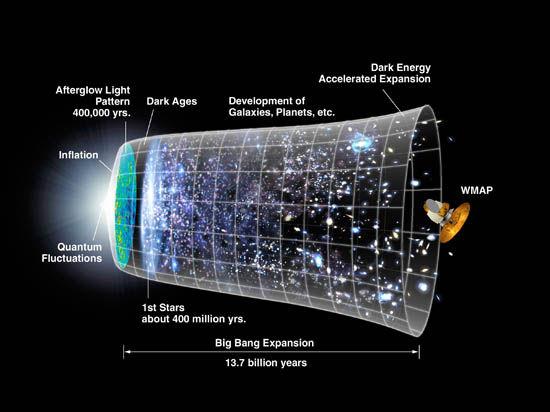 Ученые представили новое доказательство экспансии Вселенной после Большого взрыва