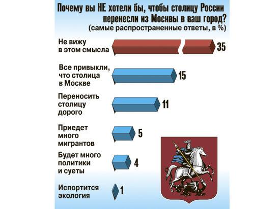 Россияне не хотят жить в столице