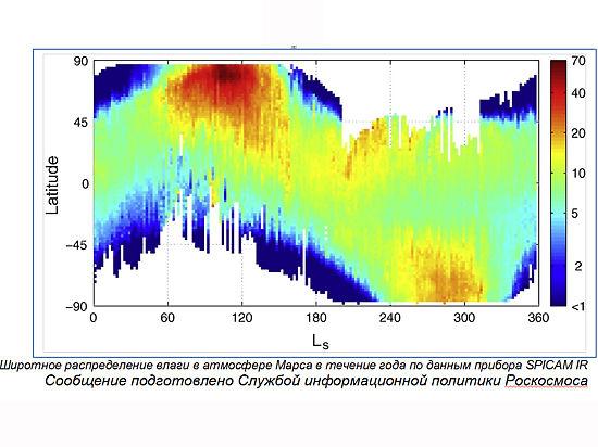 Ученые измерили влажность Марса