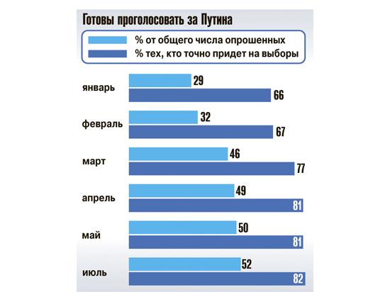 Число желающих голосовать за Путина удвоилось